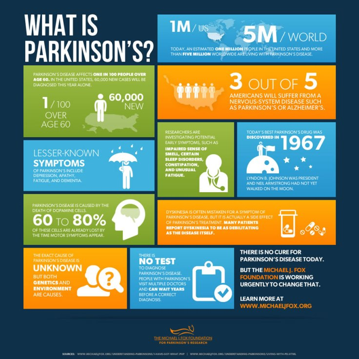 facts on Parkinson's