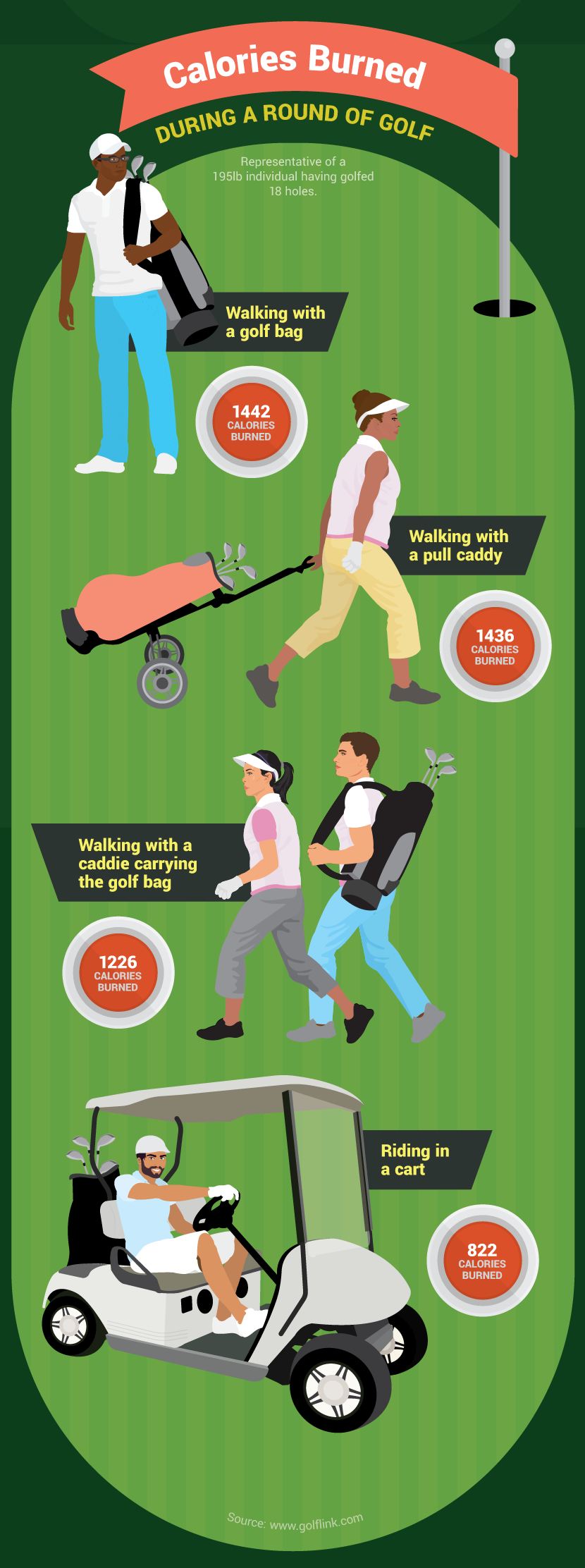 calories-burned-golf